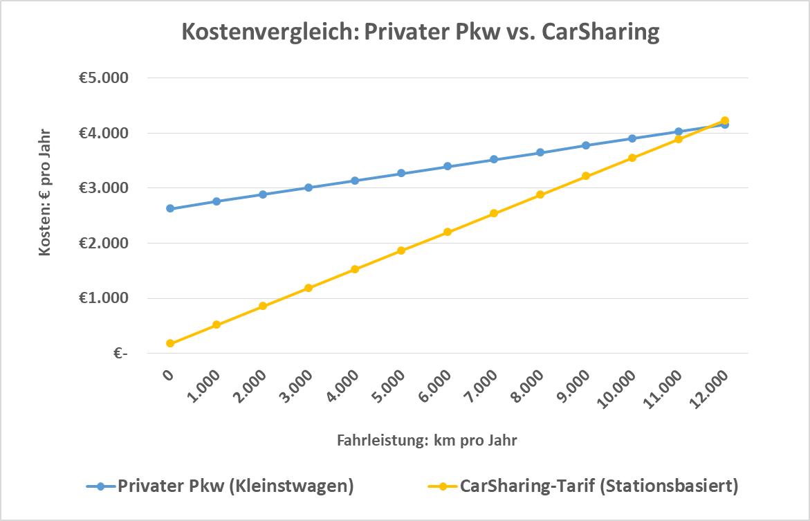 Kostenvergleich privater Pkw vs. CarSharing. Der Vergleichs-Pkw ist einer der 10 günstigsten Kleinstwagen in Deutschland laut ADAC Autokostenrechnung. Die monatlichen Kosten wurden anhand ADAC-Autokostenrechner ermittelt. Der CarSharing-Tarif ist ein Normaltarif eines stationsbasierten Anbieters ohne Rabatte. Die einmalige Anmeldegebühr und ein Sicherheitspaket zur Reduzierung der Selbstbeteiligung im Schadensfall wurden eingerechnet. Treibstoff ist im CarSharing-Tarif enthalten. Kosten-Erhebung im März 2019 (Grafik: bcs)