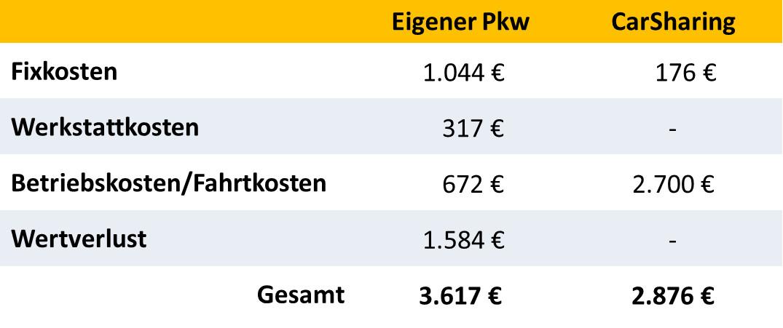 Kostenvergleich privater Pkw vs. CarSharing für 8.000 gefahrene Kilometer pro Jahr (667 km pro Monat). Der Vergleichs-Pkw ist einer der 10 günstigsten Kleinstwagen in Deutschland laut ADAC Autokostenrechnung. Die monatlichen Kosten wurden anhand ADAC-Autokostenrechner ermittelt. Der CarSharing-Tarif ist ein Normaltarif eines stationsbasierten Anbieters ohne Rabatte. Die einmalige Anmeldegebühr und ein Sicherheitspaket zur Reduzierung der Selbstbeteiligung im Schadensfall wurden eingerechnet. Treibstoff ist im CarSharing-Tarif enthalten. Fixkosten = Anmeldegebühr, Sicherheitspaket, monatlicher Grundpreis der Mitgliedschaft. Kosten-Erhebung im März 2019 (Grafik: bcs)