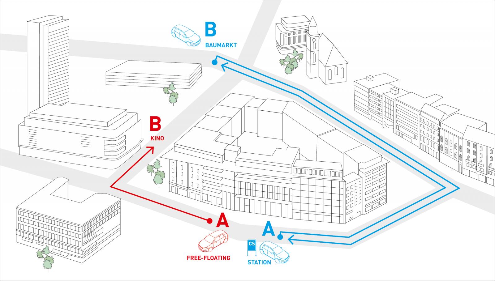 Abb. 3: Stationsbasiertes und free-floating CarSharing unterscheiden sich in der Nutzung.