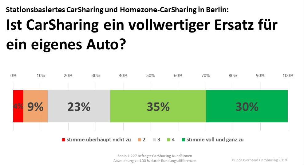 """Abb. 4: Zustimmung zu """"CarSharing ist ein vollwertiger Ersatz für den privaten Pkw."""""""