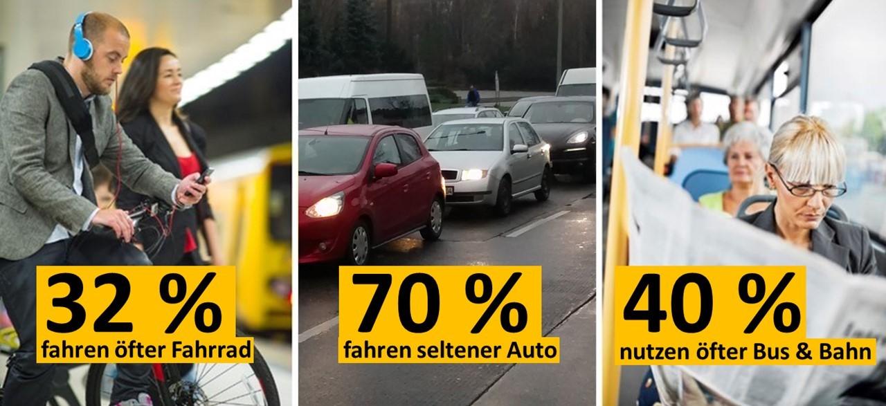 Änderung des Mobilitätsverhaltens in Haushalten, die dank CarSharing autofrei geworden sind (bcs 2016; Fotos: links istockphoto/stuti, mitte bcs, rechts istockphoto/skynesher)