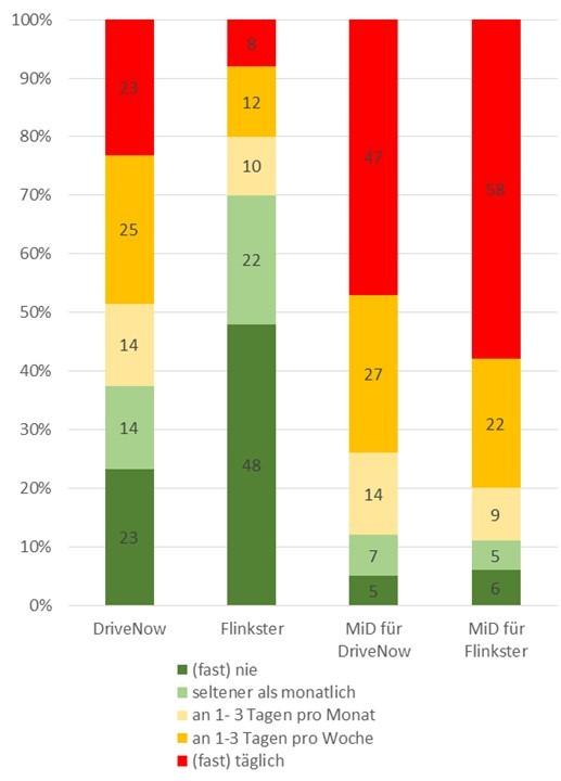 Nutzung des privaten Pkw in verschiedenen CarSharing-Systemen; Quelle: WiMobil (unter Verwendung von Daten aus MiD 2008)