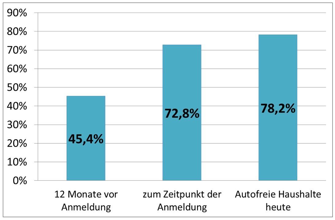 CarSharing-Kunden: Anteil autofreier Haushalte zu unterschiedlichen Zeitpunkten (bcs 2016)