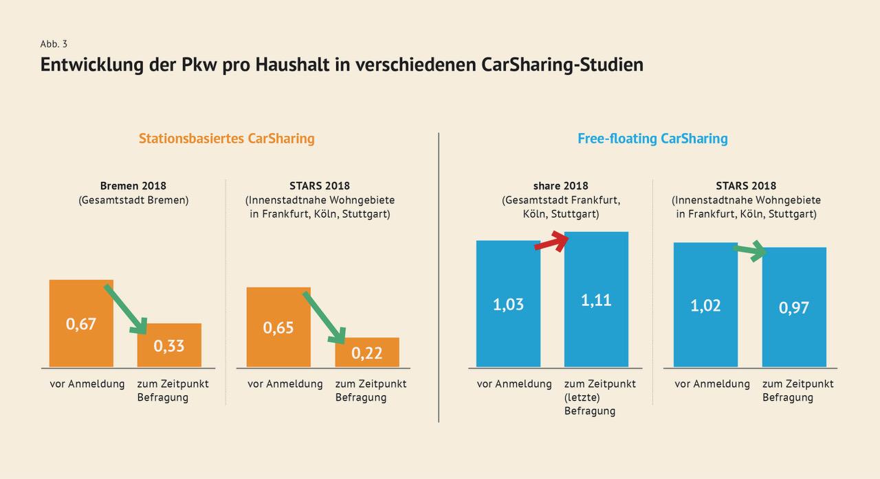Bundesverband CarSharing e.V., 2020