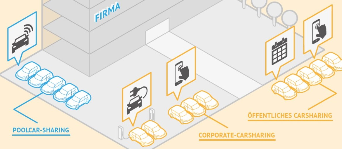 Überblick: Verschiedenen CarSharing-Varianten für Unternehmen (Grafik: bcs)