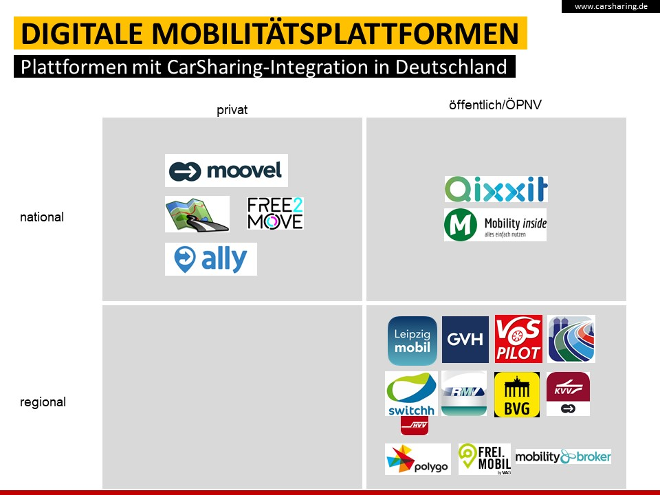 Abb. 3: Regionale und nationale Mobilitätsplattformen, die bereist CarSharing integrieren