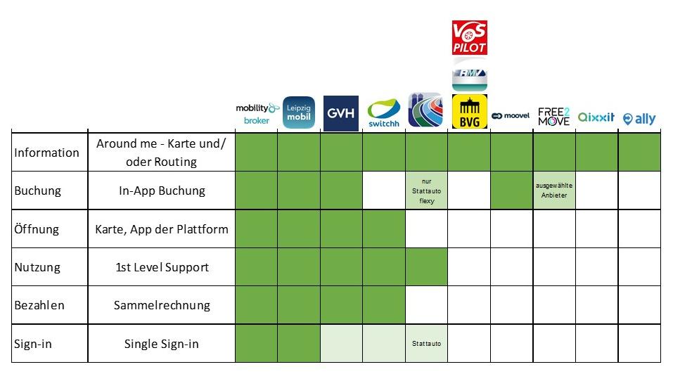 Integrationstiefe auf Plattformen mit CarSharing-Beteiligung