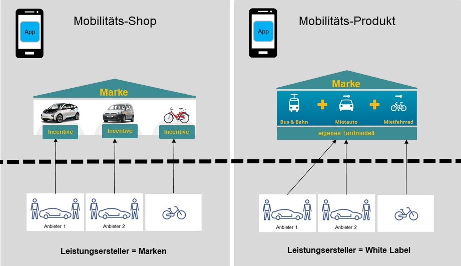 Vertriebsmodelle: Shop oder Mobilitätsprodukt