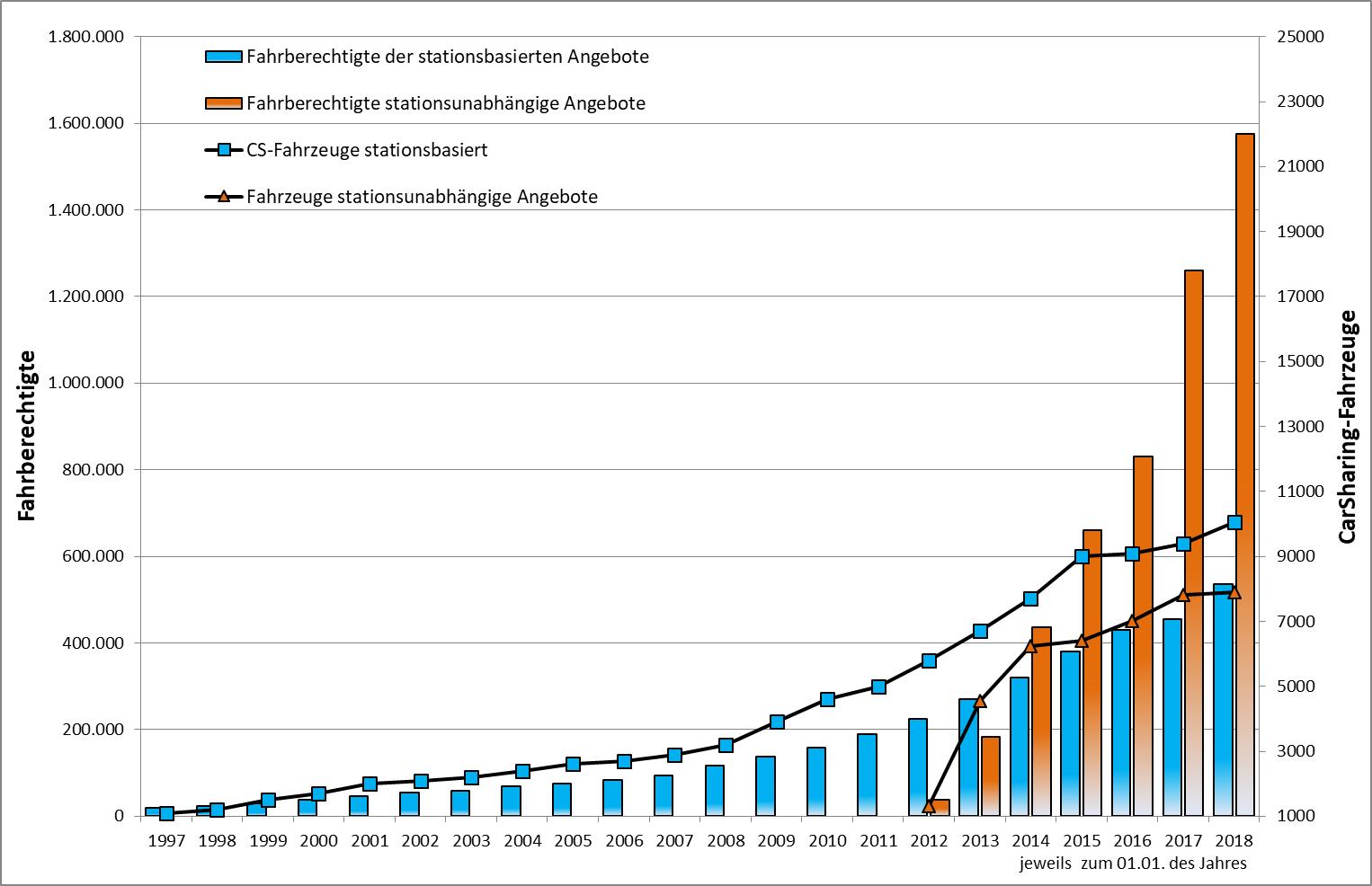 Entwicklung des CarSharing in Deutschland differenziert nach Varianten, Stand 01.01.2018 (Grafik: bcs)