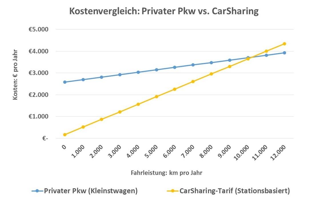 Kostenvergleich privater Pkw vs. CarSharing. Der Vergleichs-Pkw ist einer der 10 günstigsten Kleinstwagen in Deutschland laut ADAC Autokostenrechnung. Die monatlichen Kosten wurden anhand ADAC-Autokostenrechner ermittelt. Der CarSharing-Tarif ist ein Normaltarif eines stationsbasierten Anbieters ohne Rabatte. Die einmalige Anmeldegebühr und ein Sicherheitspaket zur Reduzierung der Selbstbeteiligung im Schadensfall wurden eingerechnet. Treibstoff ist im CarSharing-Tarif enthalten. Kosten-Erhebung im Januar 2017 (Grafik: bcs)