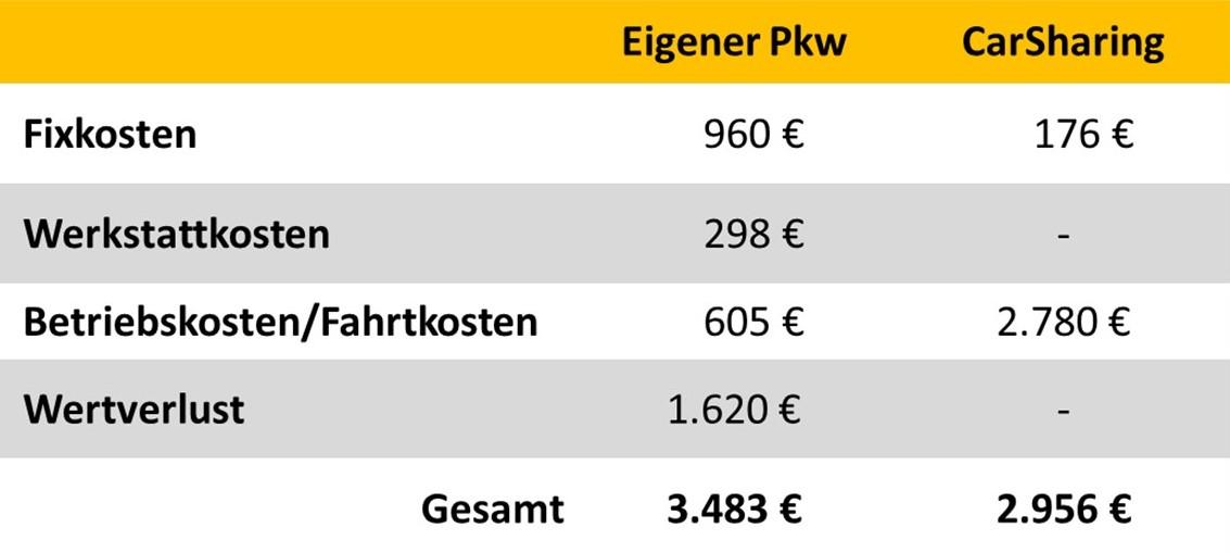 Kostenvergleich privater Pkw vs. CarSharing für 8.000 gefahrene Kilometer pro Jahr (667 km pro Monat). Der Vergleichs-Pkw ist einer der 10 günstigsten Kleinstwagen in Deutschland laut ADAC Autokostenrechnung. Die monatlichen Kosten wurden anhand ADAC-Autokostenrechner ermittelt. Der CarSharing-Tarif ist ein Normaltarif eines stationsbasierten Anbieters ohne Rabatte. Die einmalige Anmeldegebühr und ein Sicherheitspaket zur Reduzierung der Selbstbeteiligung im Schadensfall wurden eingerechnet. Treibstoff ist im CarSharing-Tarif enthalten. Fixkosten = Anmeldegebühr, Sicherheitspaket, monatlicher Grundpreis der Mitgliedschaft. Kosten-Erhebung im Januar 2017 (Grafik: bcs)