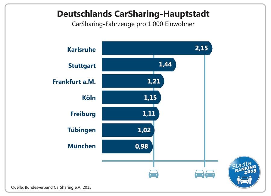 CarSharing-Hauptstadt in Deutschland ist Karlsruhe (bcs, Städteranking 2015)