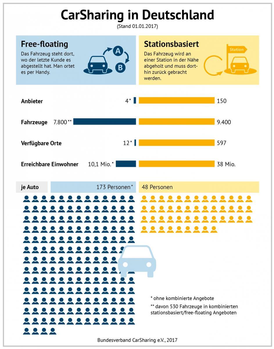 aktuelle zahlen und daten zum carsharing in deutschland bcs bundesverband carsharing e v. Black Bedroom Furniture Sets. Home Design Ideas