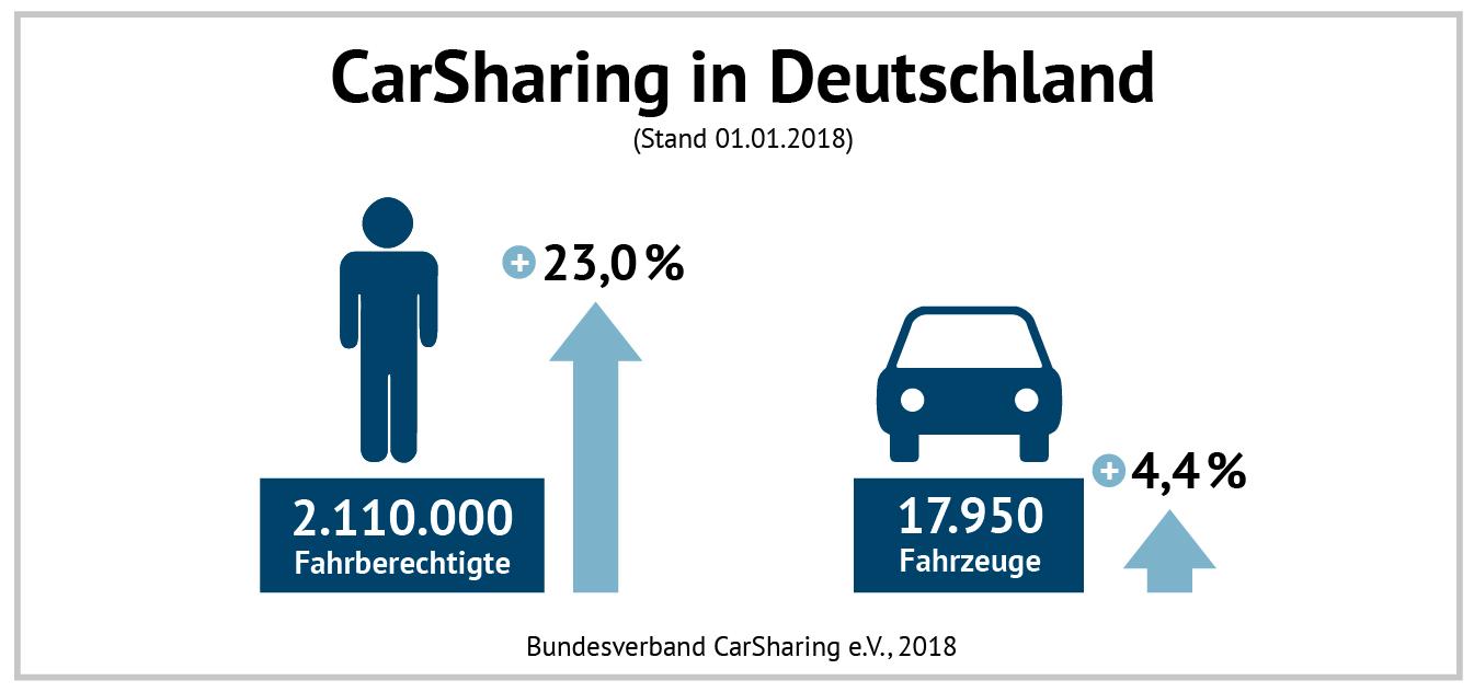 Wachstum des CarSharing im Jahr 2017 (Grafik: bcs)