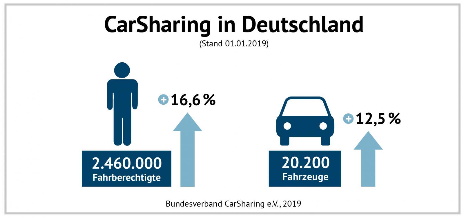 Wachstum des CarSharing im Jahr 2018 (Grafik: bcs)