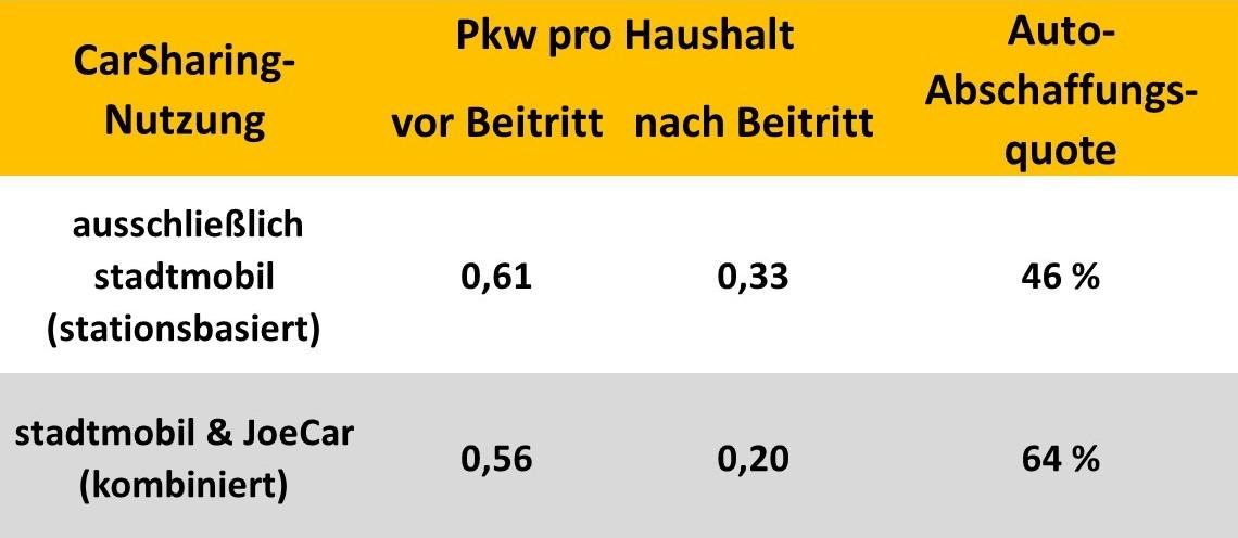 Auto-Abschaffungsquote bei Nutzern stationsbasierter Fahrzeuge und Nutzern des kombinierten Angebots, Mannheim/Heidelberg (Quelle: Berson 2015, Grafik: bcs)