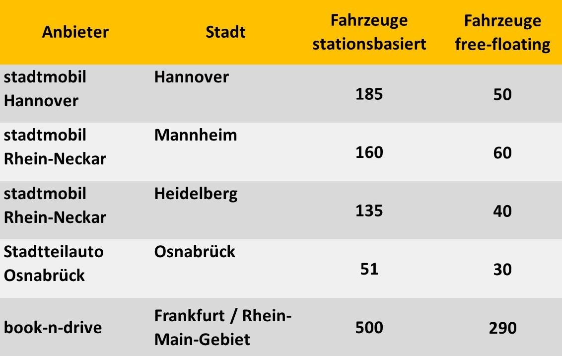 Kombinierte CarSharing-Angebote in Deutschland (bcs 2016)