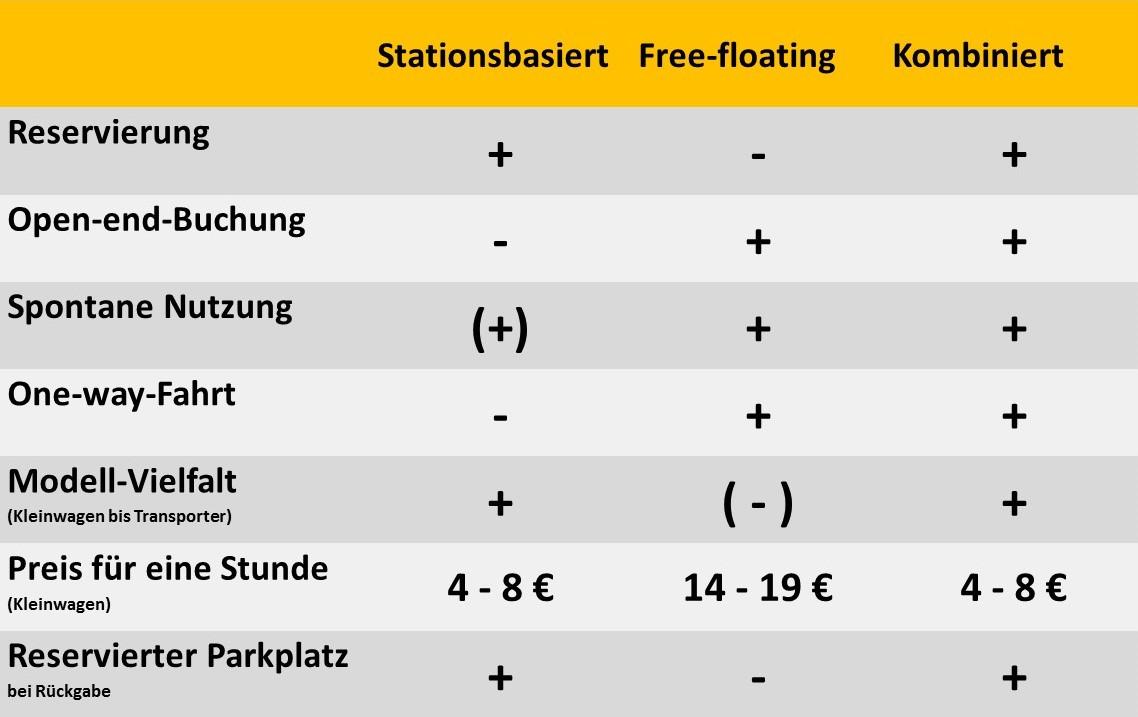 Stärken und Schwächen der CarSharing-Angebote (Grafik: bcs, nach Vorlage von stadtmobil Rhein-Neckar)