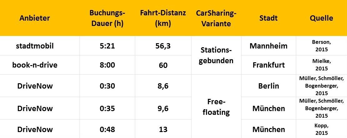 Nutzungsdaten unterschiedlicher CarSharing-Systeme (Grafik: bcs)