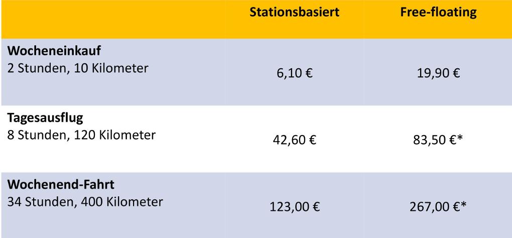 Preisvergleich stationsbasiertes und free-floating CarSharing. Berechnet wurde jeweils der Preis der günstigsten Fahrt mit einem Kleinwagen im Standard- oder Basic-Tarif eines ausgewählten Anbieters ohne Rabatte inklusive Paket- und Tages-Preise. *Nach Ablauf des Paketpreises wurde der Minutentarif berechnet. Erhebungsort: Frankfurt aM. Erhebungszeitpunkt: Februar 2019 (Grafik: bcs)