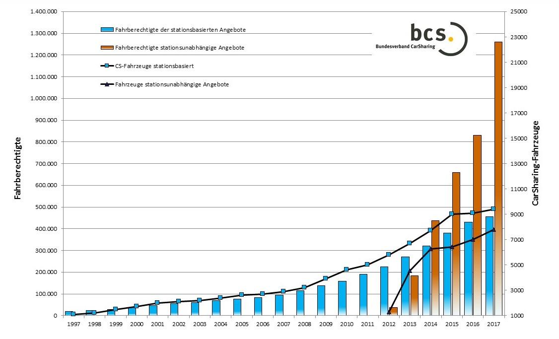 Zahl der Fahrberechtigten und Fahrzeuge im deutschen CarSharing (bcs 2017)
