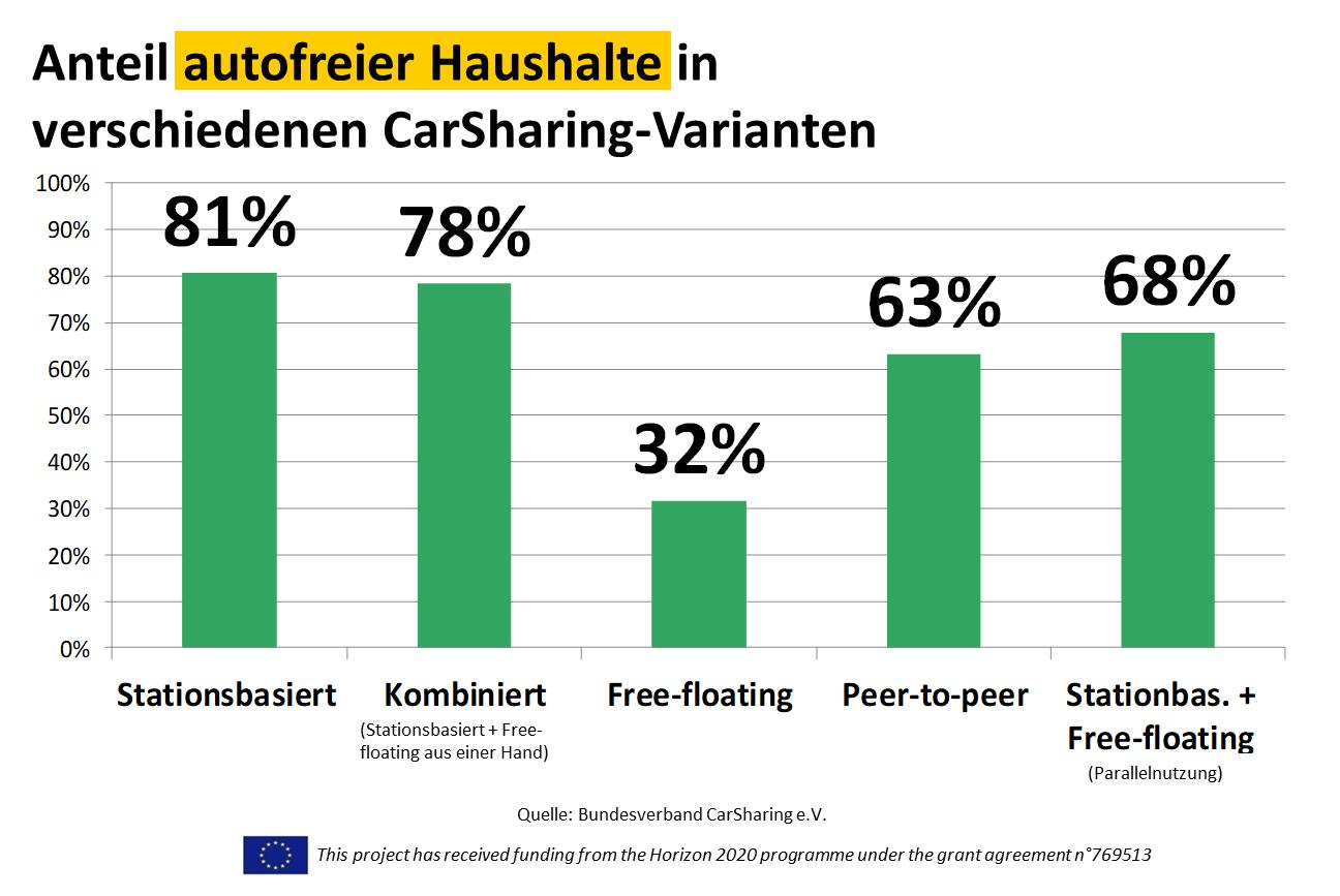 Anteil autofreier Haushalte in verschiedene CarSharing-Varianten, Bild: bcs 2018