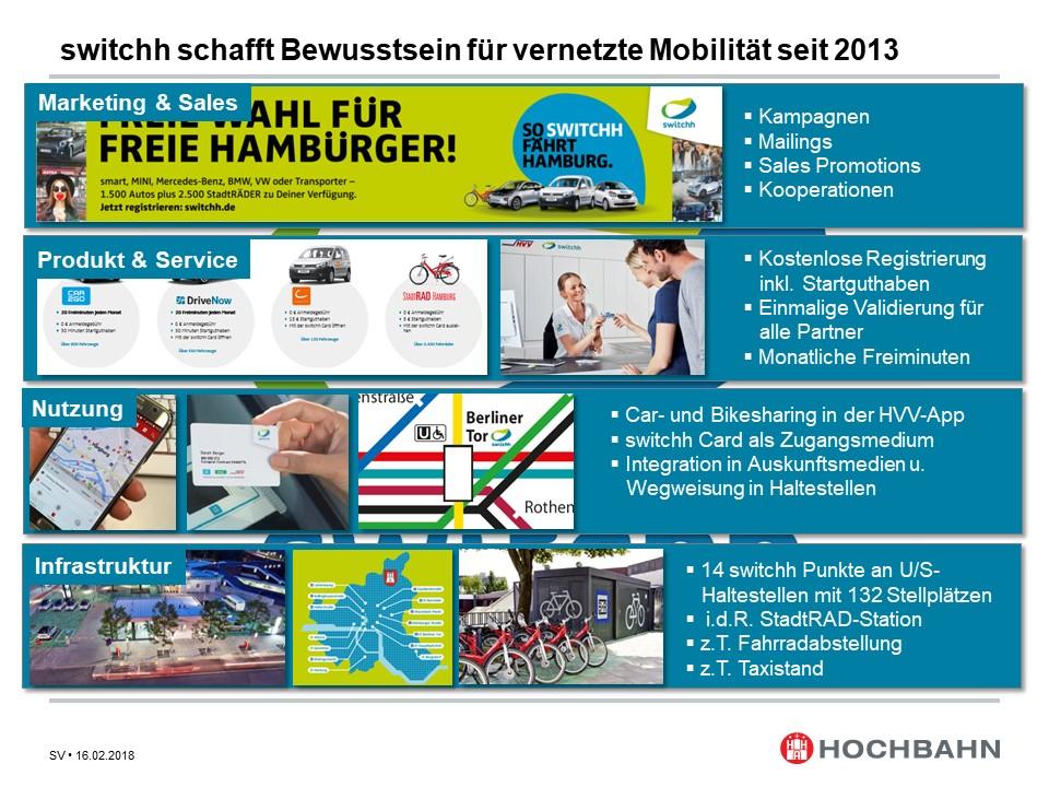 Die Komponenten von switchh im Überblick (Quelle: Hamburger Hochbahn)