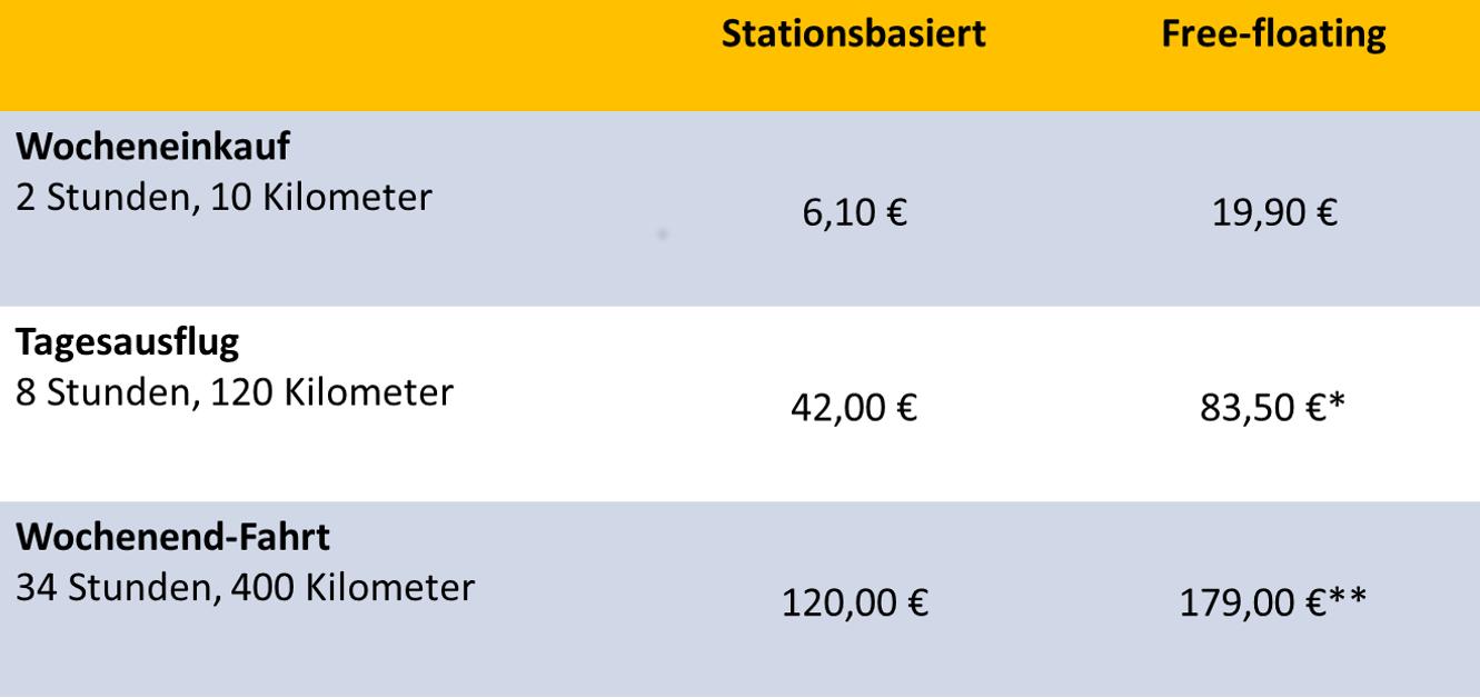 Preisvergleich stationsbasiertes und free-floating CarSharing. Berechnet wurde jeweils der Preis der günstigsten Fahrt mit einem Kleinwagen im Standard- oder Basic-Tarif eines ausgewählten Anbieters ohne Rabatte inklusive Paket- und Tages-Preise. *Nach Ablauf des Paketpreises wurde der Minutentarif berechnet. ** 48h-Paket Erhebungsort: Frankfurt aM. Erhebungszeitpunkt: Mai 2019 (Grafik: bcs)
