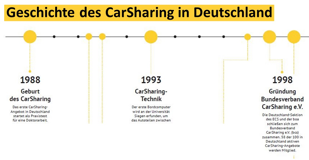 Abb. 2: CarSharing von 1988 bis 2018 - die komplette Timeline öffnet sich durch Klick auf das Bild