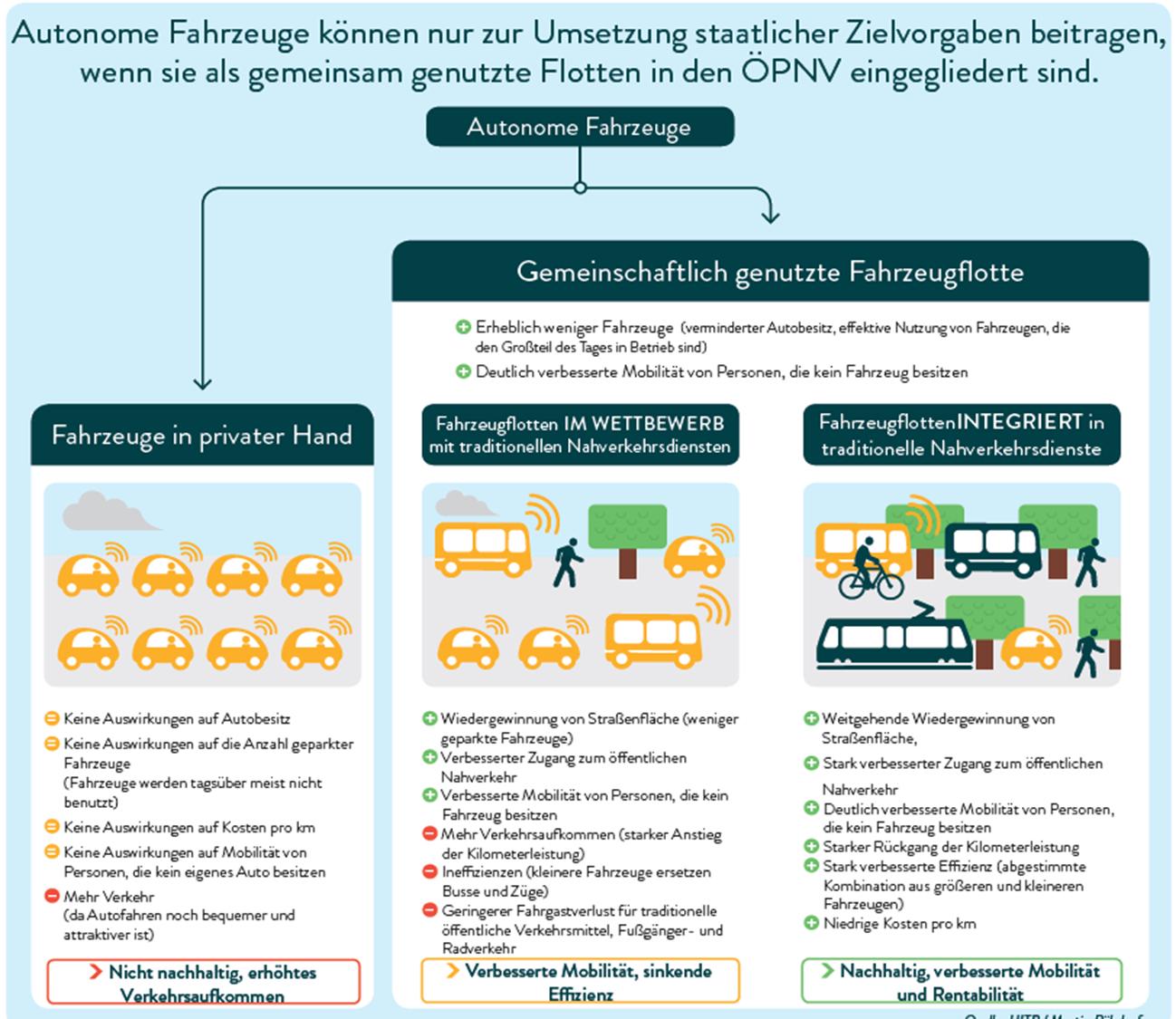 Alternative Szenarien für die Einführung autonomer Fahrzeuge (Quelle: UITP)