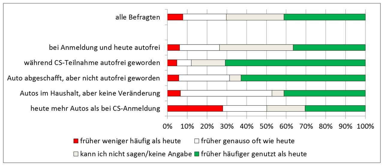 Auswirkungen von CarSharing auf die Nutzung des privaten Pkw: Vorher/Nacher-Vergleich verschiedener Kundengruppen getrennt nach Auto-Abschaffung (bcs 2016)