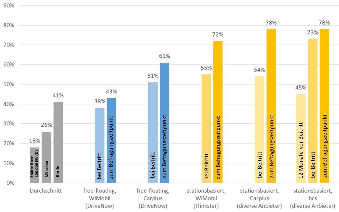 Autofreie Haushalte in verschiedenen CarSharing-Systemen; Quellen: WiMobil (Gundlage DriveNow: Befragte der 2. Befragungswelle 2015, Grundlage Flinkster: Befragte der 1. Befragungswelle 2014), bcs 2016, Carplus 2015/2016 (Grafik: bcs)